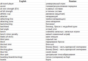 English-Russian hockey glossary