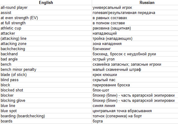 russian english translation dating Russian english dictionary online translation, language, grammar gramota: russian dictionary: spelling corrector, meanings, synonyms • русская литература и фольклор, russian literature & folklore.