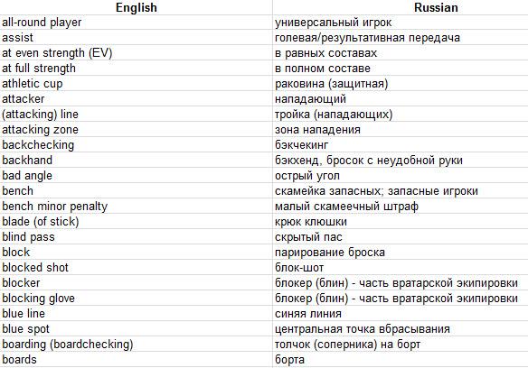 Glossary Russian 17